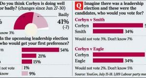 corbyn stats