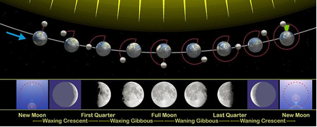 moonphases